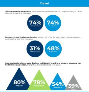 2021 Travel Trends Office Pulse
