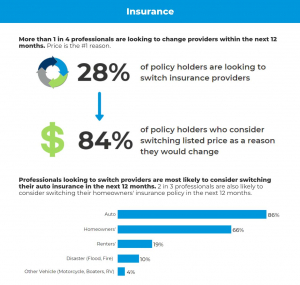 Insurance Trends by Office Pulse